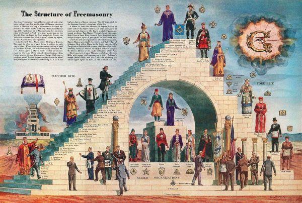 estructura de la Masonería